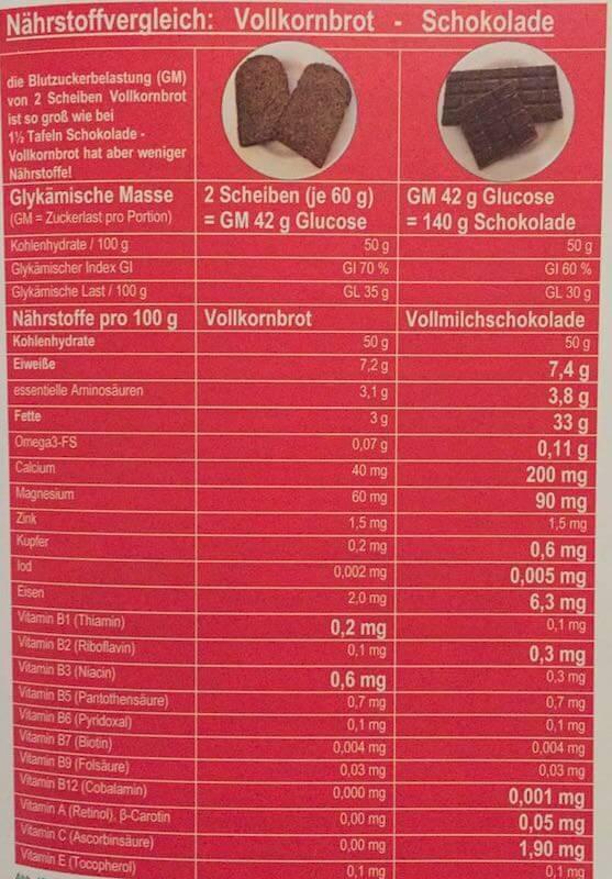 Zwei Scheiben Vollkornbrot enthalten mehr Zucker als eine Tafel Schokolade