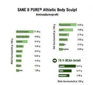 sanepure-aminosaeureprofil