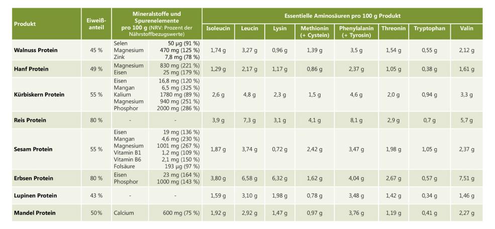 proteinpulver vegan nährwerttabelle