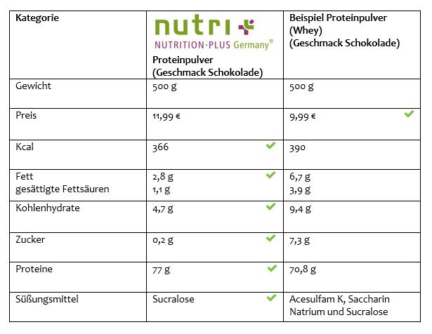 Eiweisspulver Vegan Nutri Plus Test