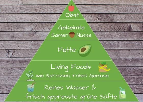 pegan-ernährungspyramide