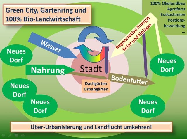 neues Dorf Grafik