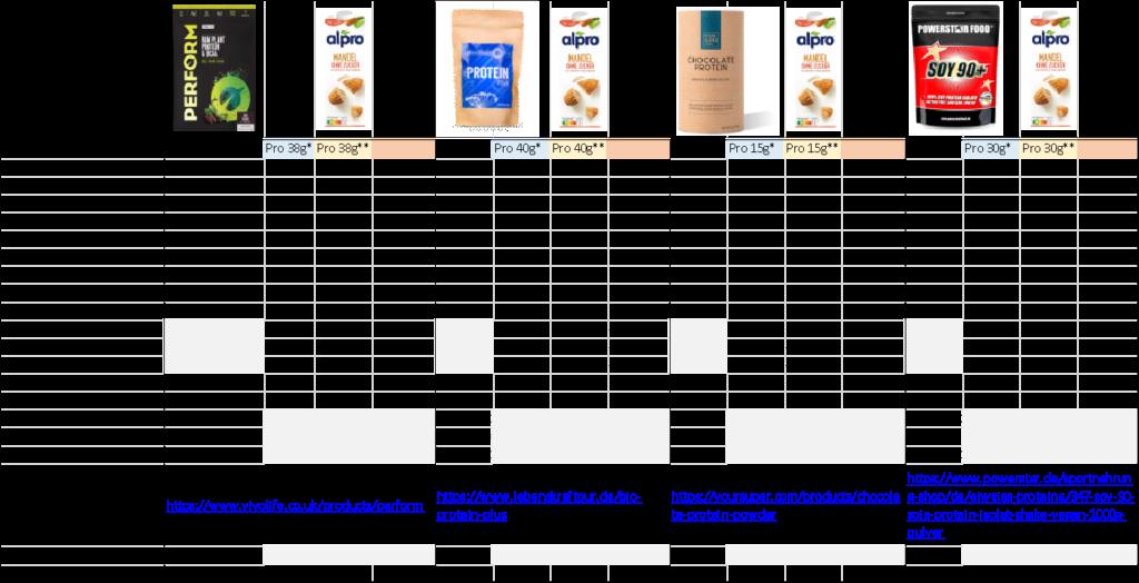 vegan protein shake test tabelle