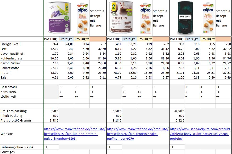 vegan protein shake test tabelle 4
